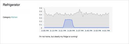 How Efficient is Your Fridge?